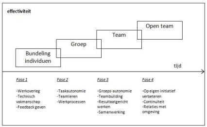 fasen_in_teamontwikkeling