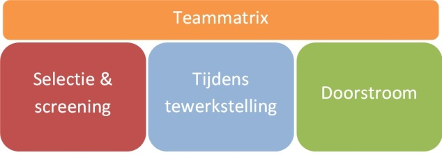 HR-flow en teammatrix